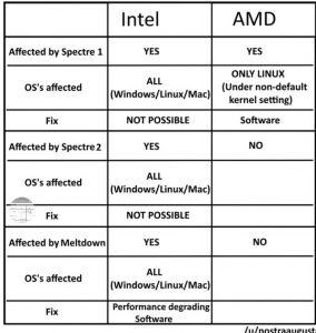 Problemy z procesorami INTEL i AMD