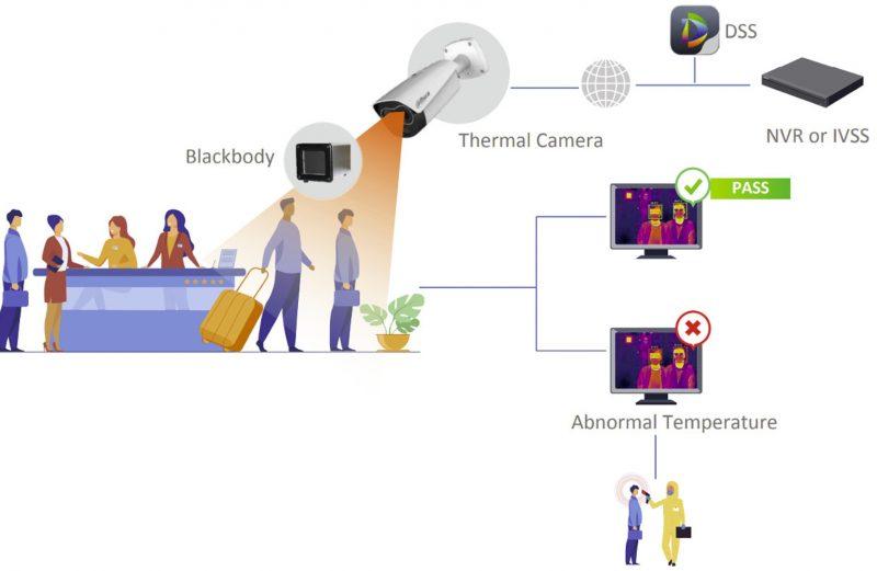 Kamera termowizyjna, monitoring termowizyjny